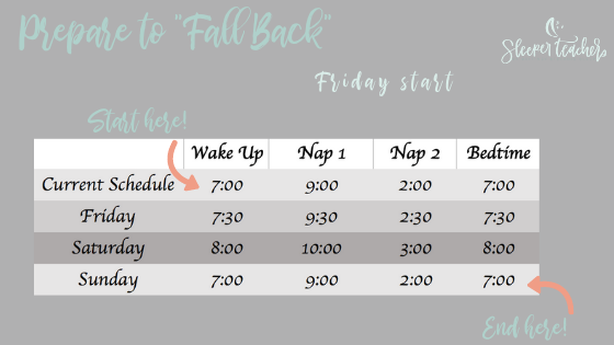 To adjust starting Friday, use the fall back tips to move bedtime and naps 30 minutes later until Sunday