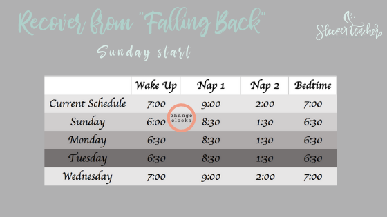 To adjust on Sunday use the fall back tips to move bedtime and naps early 30 minutes through Tuesday.