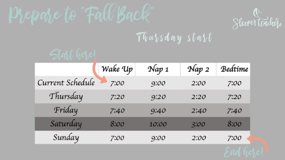 To adjust starting Thursday, use the fall back tips to move bedtime and naps 20 minutes later until Sunday