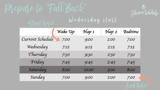To adjust starting Wednesday, use the fall back tips to move bedtime and naps 15 minutes later until Sunday